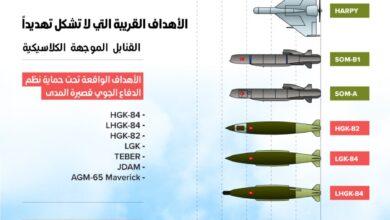 صورة مهام القوات الجوية التركية وفقاً لمدى الأهداف