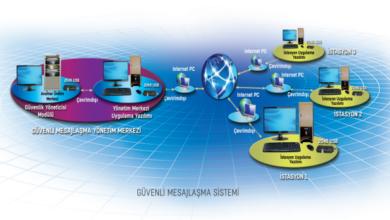 صورة شاهد : نظام التراسل الآمن 2049 (GÜMES)